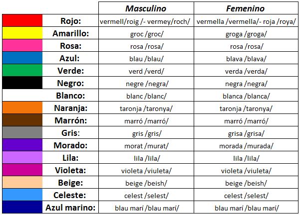 Colores En Inglés Pronunciacion Y Escritura Imagui