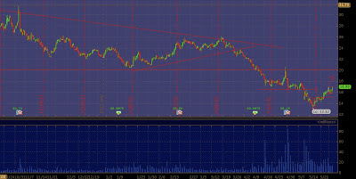 Chesapeake Energy Chart