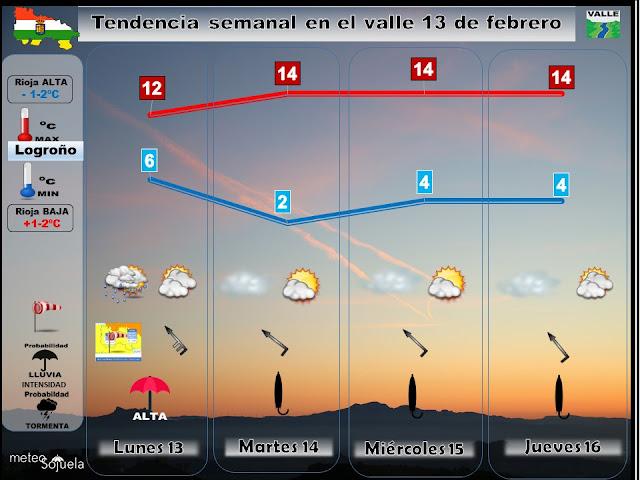 Tendencia semanal 13 febrero del tiempo en La Rioja. Valle del Ebro. meteosojuela