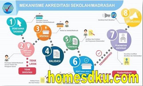 POS Akreditasi Sekolah Dan Madrasah Terbaru