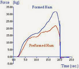 Measurement of firmness of reformed ham using the Kramer Shear Cell