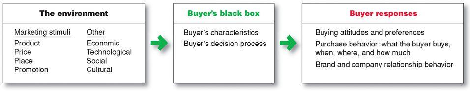 buyer behaviour and marketing in relation