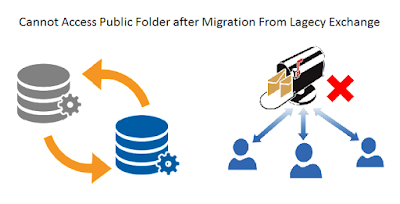 Cannot Access Public Folders After Migration Exchange 2013 From Lagecy Server