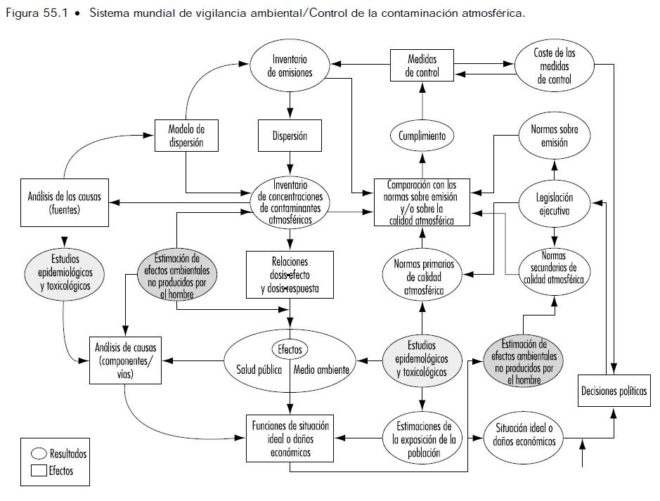 Figura Sistema Mundial de Vigilancia ambiental/Control de la ...