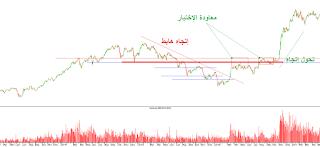 مثال آخر لعملية PULLBACK من البورصة المصرية