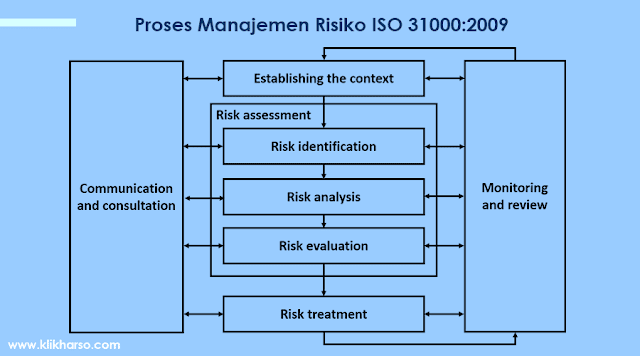 proses manajemen risiko ISO 31000
