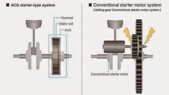 Teknologi ACG-Starter Honda
