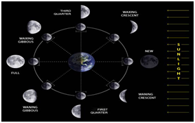 New Moon Sighting Phase