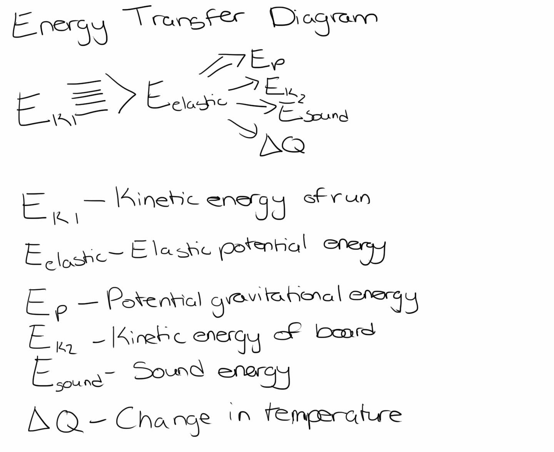 Diagram Of The Transfer Kinetic Energy Cat6a Plug Wiring Physics Gymnastics Vault