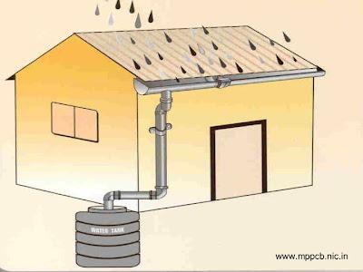 Dibujo de un sistema de recolección de agua de lluvia de los techos residenciales