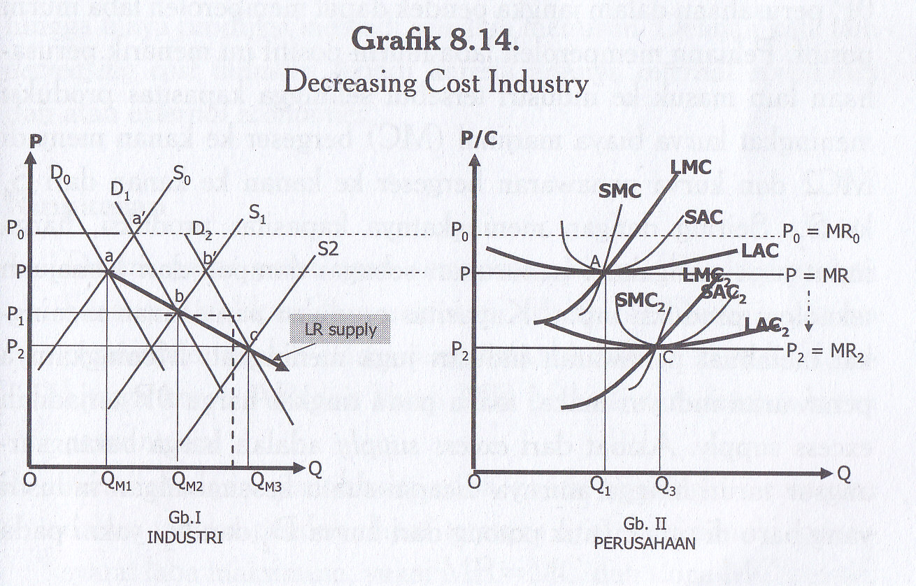 Decreasing cost industry. Economics Chapter 11 Practice