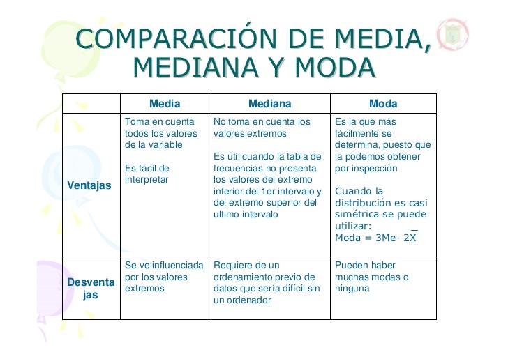 Comparación de media, mediana y moda. Ventajas y desventajas