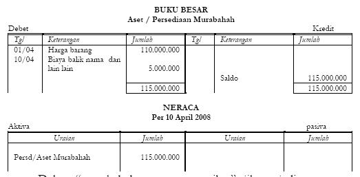 Akuntansi Pengadaan Barang Aset Persediaan Murabahah 4