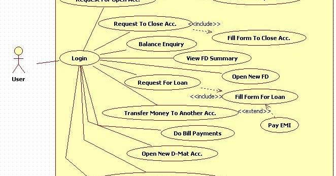 Unified Modeling Language: Internet Banking System - Use ...