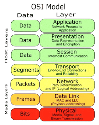 Image result for osi model