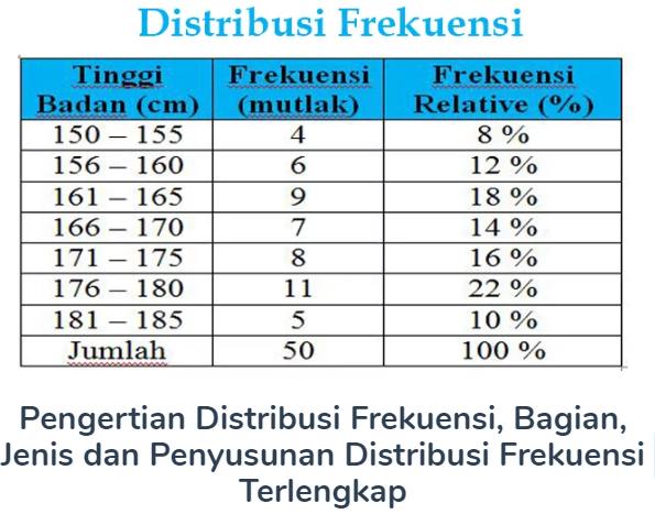 Pengertian Distribusi Frekuensi, Bagian, Jenis dan Penyusunan Distribusi Frekuensi Terlengkap