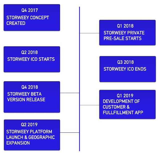 Storweey adalah sebuah platform yang menyediakan tempat bagi para penjual dan pembeli di seluruh dunia dengan implementasi teknologi cryptographic dan juga blockchain yang canggih.