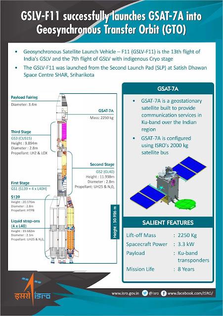 GSAT-7A launch by ISRO