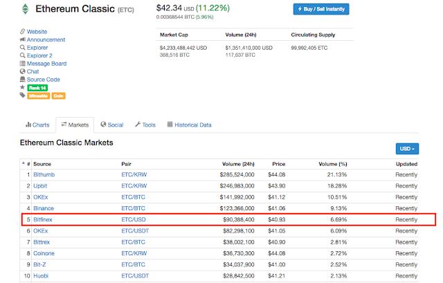 Ethereum Classic tăng kỷ lục nhờ tin tức airdrop Callisto
