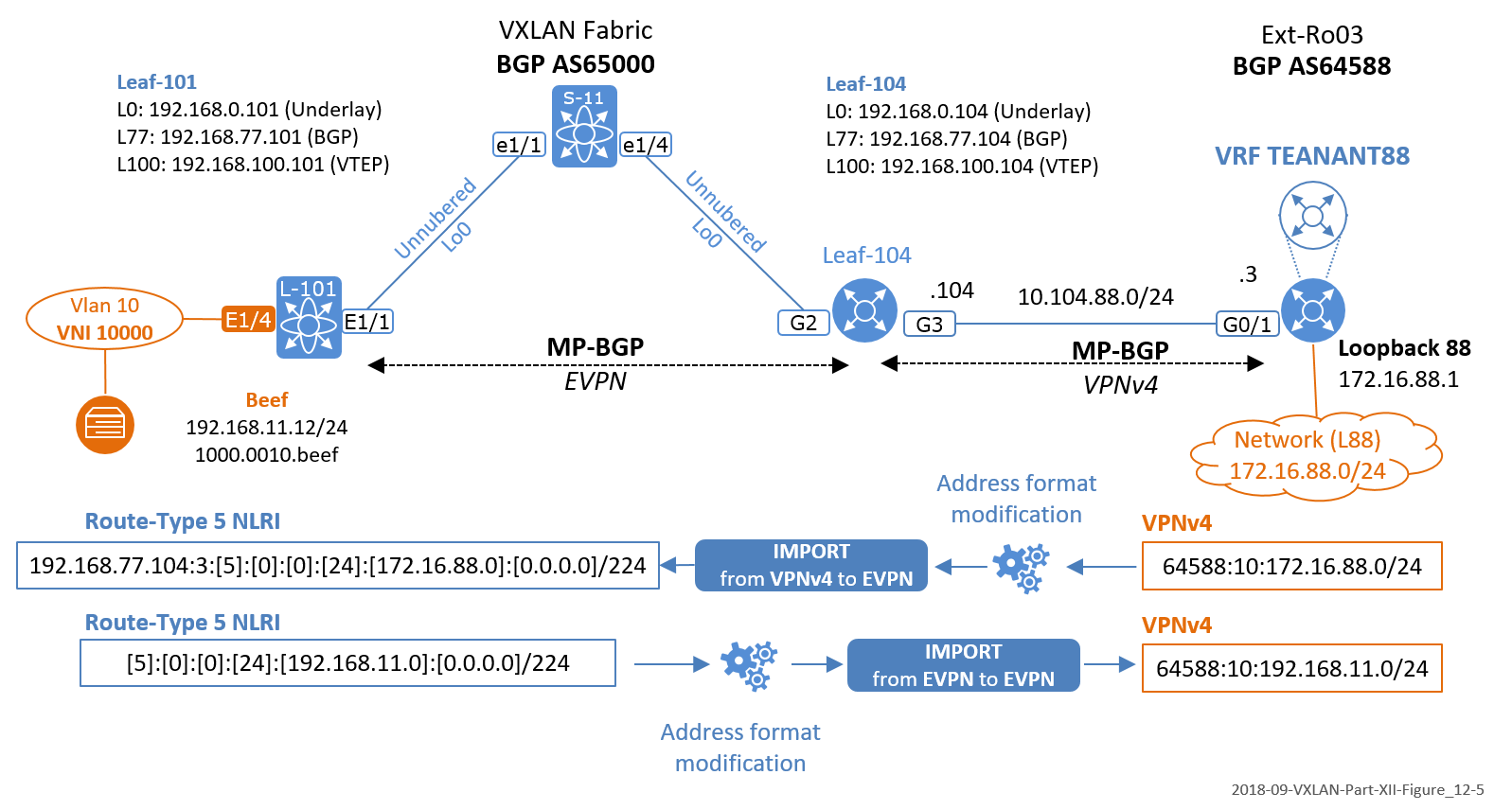 The Network Times: VXLAN Part XII: Routing Exchange: intra