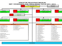 Contoh Susunan Struktur Organisasi Sekolah