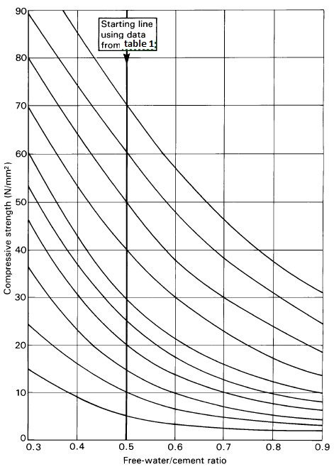 Concrete Mix Ratio For Patio Slabs: CE Blog: Concrete Mixed Design Method (BS Method