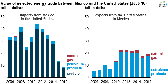 Calculated Risk EIA US Energy Trade With Mexico Export