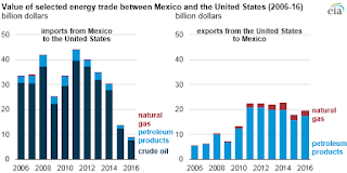 Energy Trade Mexico