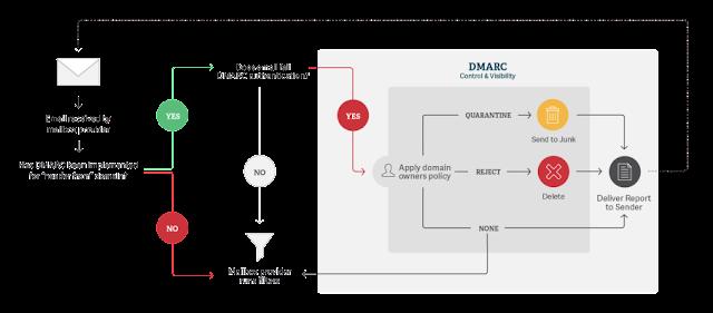 DMARC flow