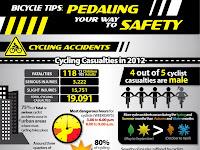 Tips Cara Bersepeda yang Baik dan Benar, Safety Riding for Bike to Work (B2W)