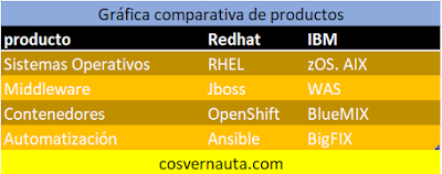 Productos IBM Redhat