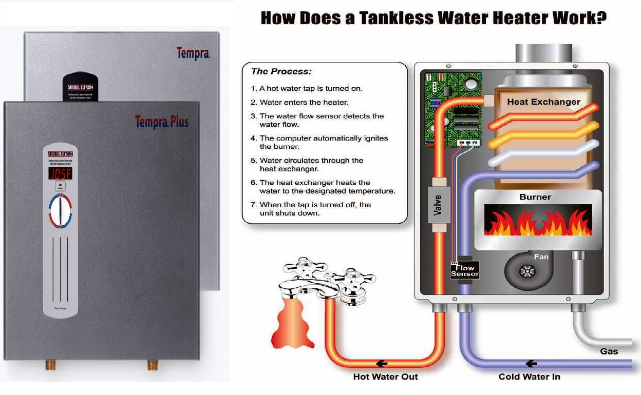 Electrical Water Heaters Power Rating Calculations Course