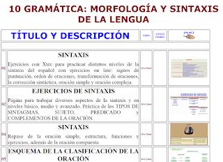 GRAMÁTICA: MORFOLOGÍA Y SINTAXIS DE LA LENGUA