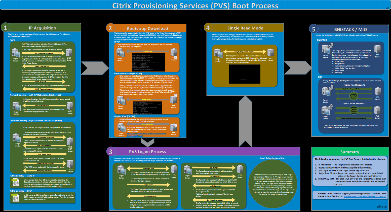 Citrix Microsoft Pvs Traffic Flow Diagram