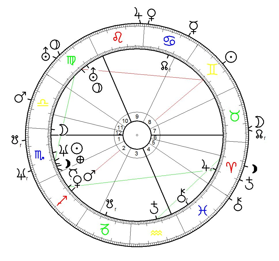 The Birth Chart of Surtsey Island | Astrological Worldmap