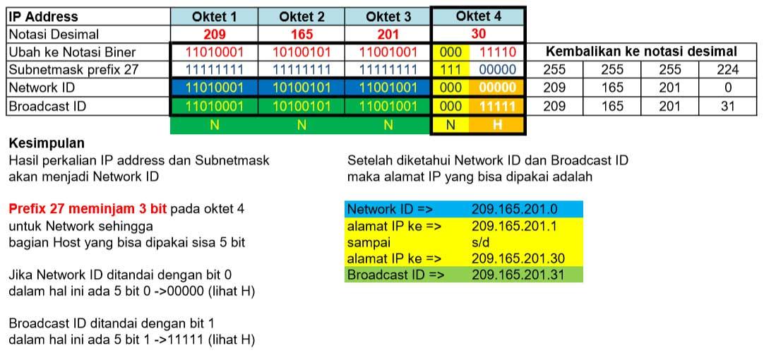 Permasalahan IP address