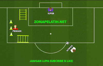 Variasi Latihan Finishing Sepakbola by zonapelatih