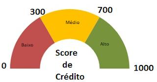 O score de crédito. Saiba o que é, como consultar, como aumentar seu score e muito mais