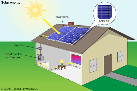 What is Solar Electricity, Solar Power advantage, disadvantage and principle