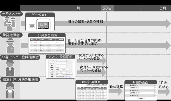 FeliCa/NFC勤怠管理GOZIC 運用フロー