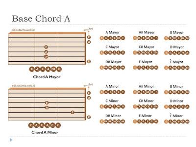 basic chord handbook for digital guitarist