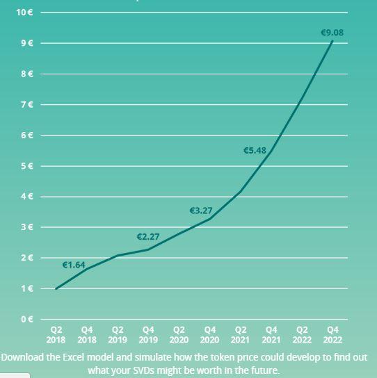 SaveDroid SVD Token Price Prediction : The Next IOTA | From Broke to