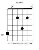 Bbadd9 guitar chord