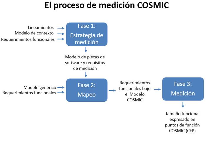 Proceso de medición COSMIC