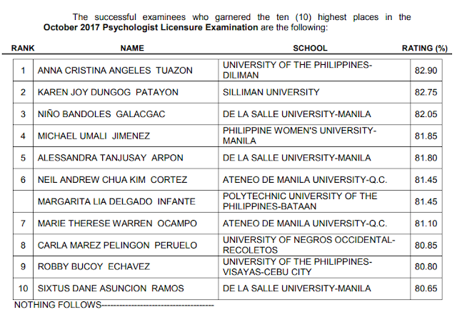 Top 10 Passers October 2017 Professional Licensure Examination for Psychologist