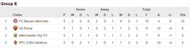 group E ucl standings