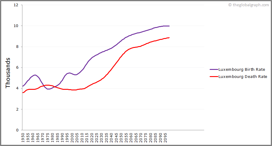 Luxembourg  Birth and Death Rate