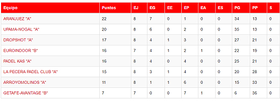 Pádel Aranjuez - Liga Pádel Madrid Equipos