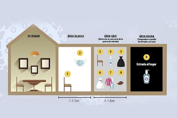 Guía Técnica de bioseguridad para la entrada y salida del hogar durante COVID-19