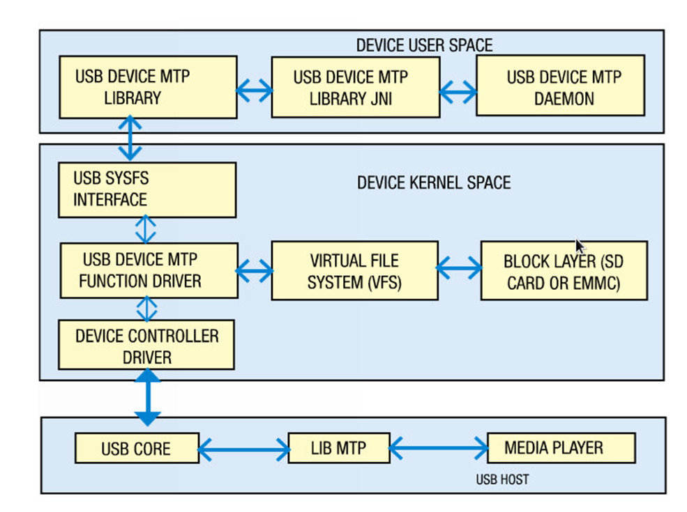 android sysfs usb